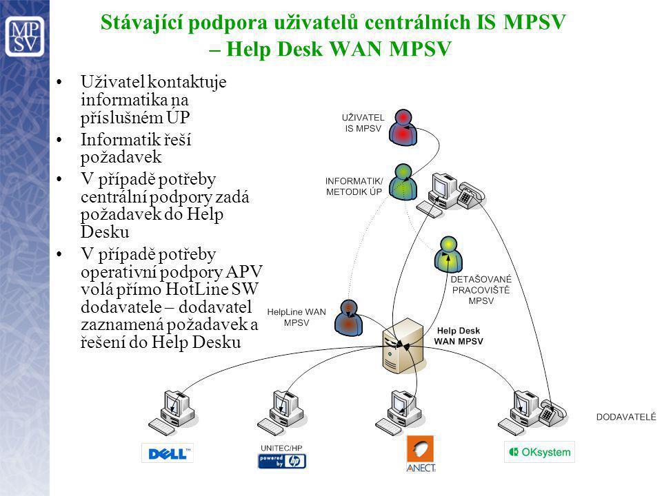 Stávající podpora uživatelů centrálních IS MPSV – Help Desk WAN MPSV