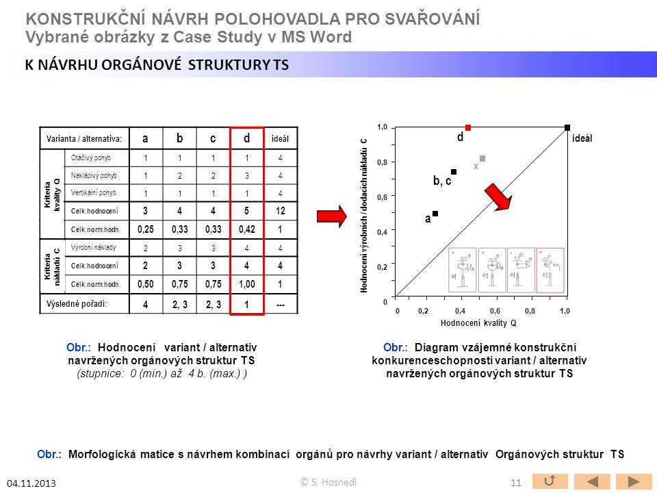 Hodnocení výrobních / dodacích nákladů C