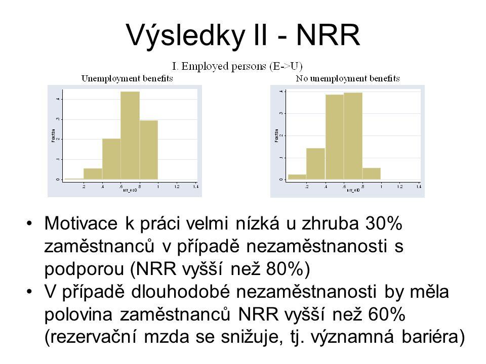 Výsledky II - NRR Motivace k práci velmi nízká u zhruba 30% zaměstnanců v případě nezaměstnanosti s podporou (NRR vyšší než 80%)