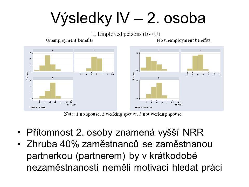 Výsledky IV – 2. osoba Přítomnost 2. osoby znamená vyšší NRR