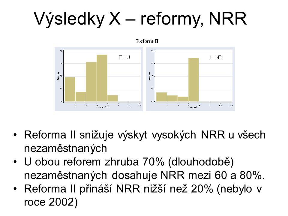 Výsledky X – reformy, NRR