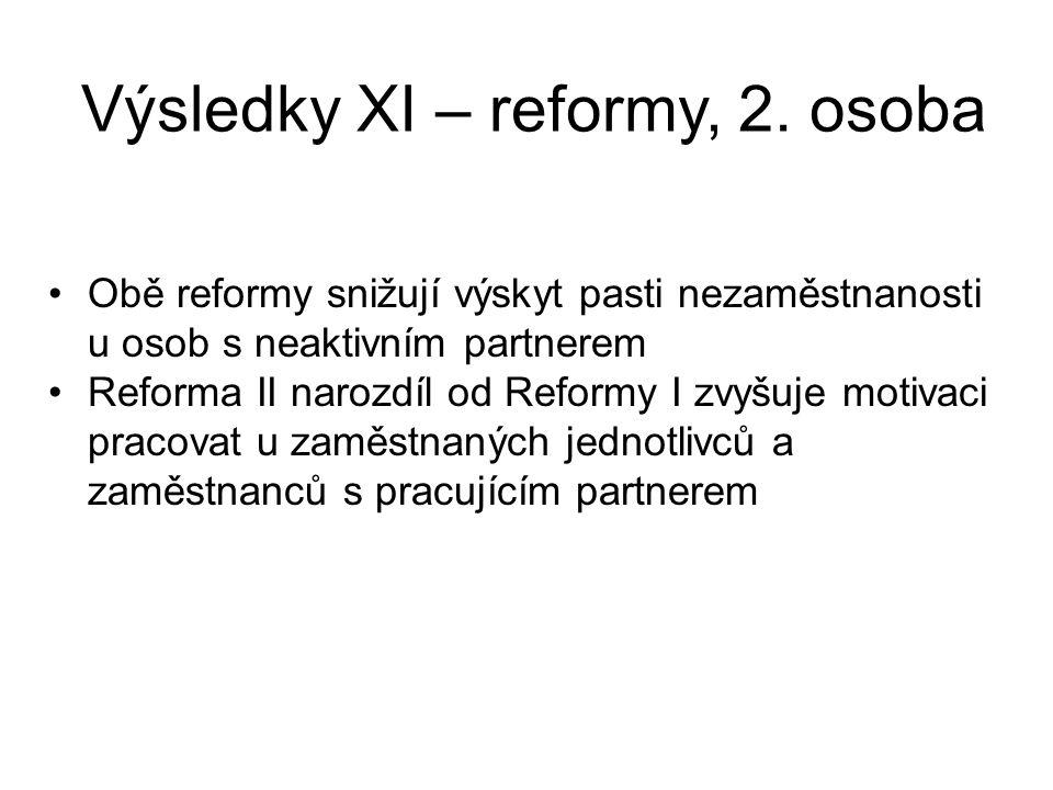 Výsledky XI – reformy, 2. osoba