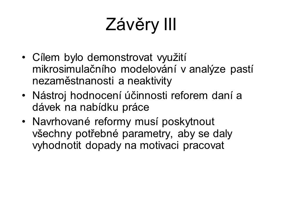 Závěry III Cílem bylo demonstrovat využití mikrosimulačního modelování v analýze pastí nezaměstnanosti a neaktivity.