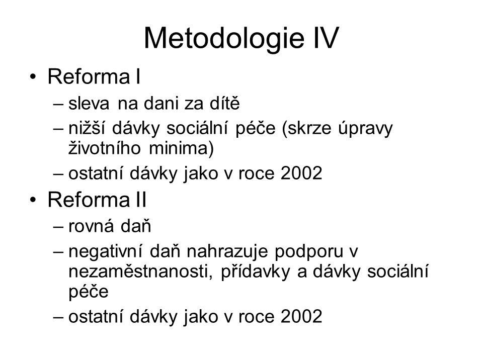Metodologie IV Reforma I Reforma II sleva na dani za dítě