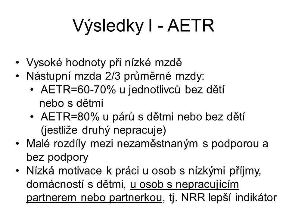 Výsledky I - AETR Vysoké hodnoty při nízké mzdě