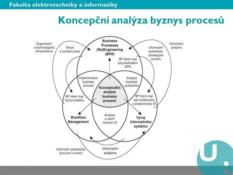 Koncepční analýza byznys procesů