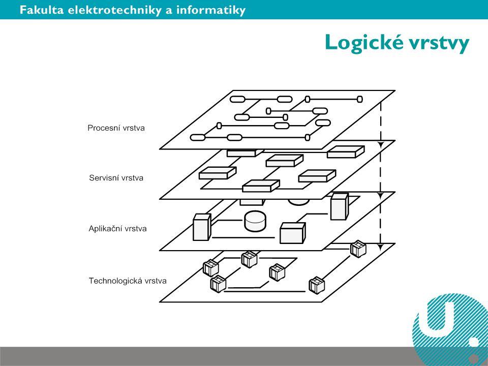 Logické vrstvy Procesní vrstva – jak dostat data ke klientovi (webové služby) Aplikační vrstva – kdo co naprogramoval a v čem,