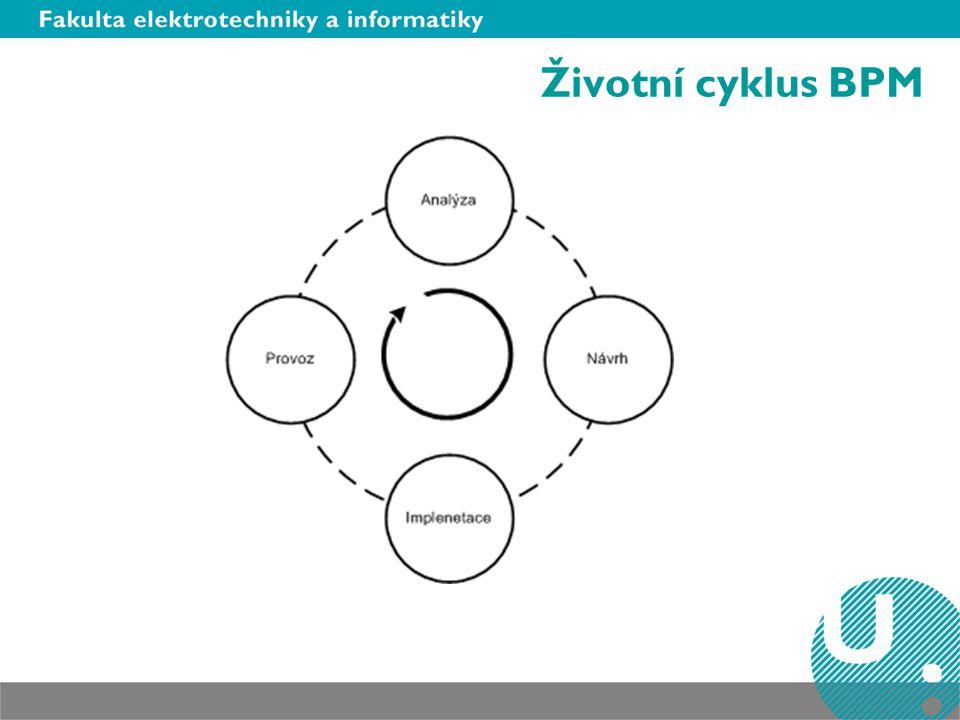 Životní cyklus BPM BPM – business proces management