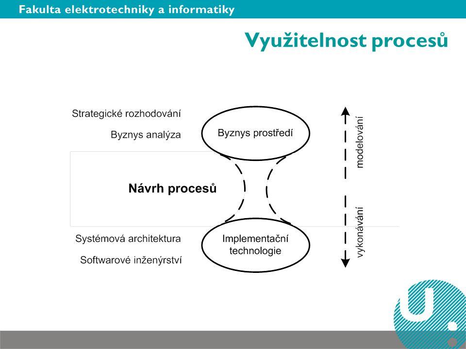Využitelnost procesů Business prostředí neví nic o IT, zajímá je jen jestli vydělaj a nebo prodělaj.