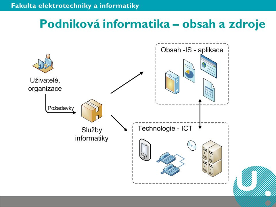 Podniková informatika – obsah a zdroje
