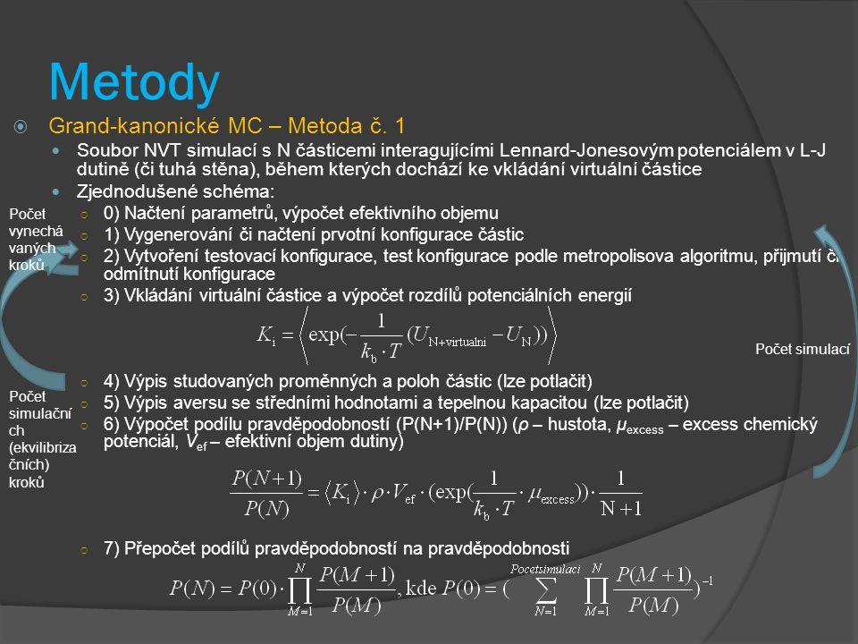 Metody Grand-kanonické MC – Metoda č. 1