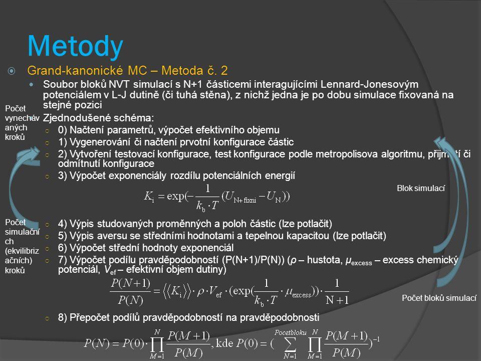 Metody Grand-kanonické MC – Metoda č. 2