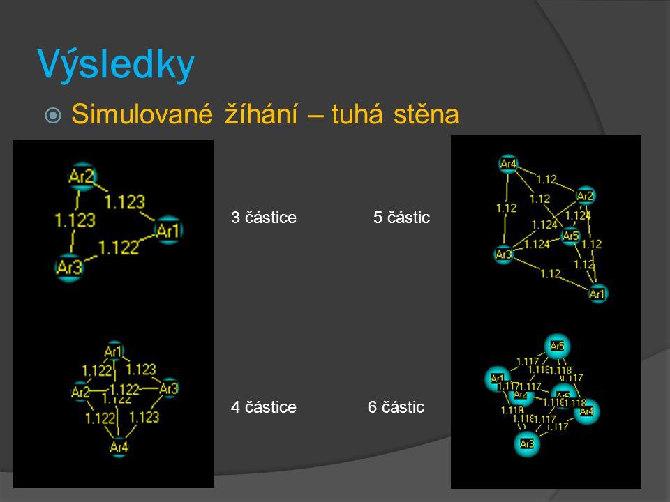 Výsledky Simulované žíhání – tuhá stěna 3 částice 5 částic 4 částice