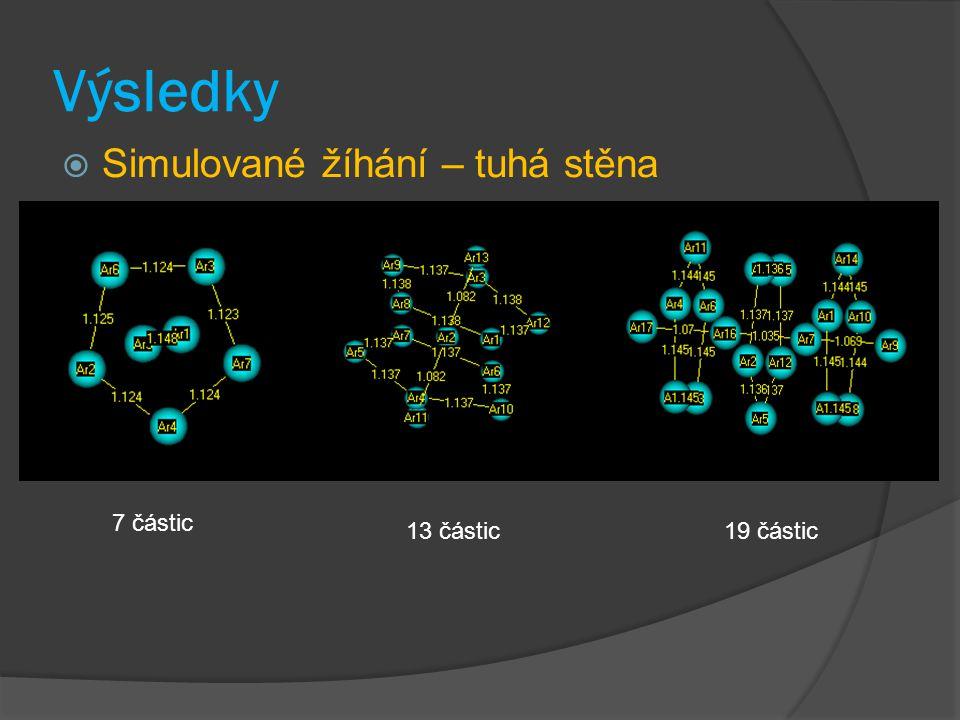 Výsledky Simulované žíhání – tuhá stěna 7 částic 13 částic 19 částic