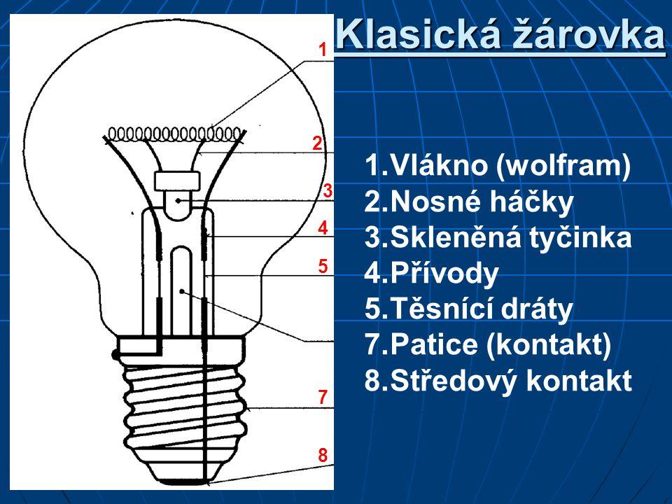 Klasická žárovka 1. Vlákno (wolfram) 2. Nosné háčky