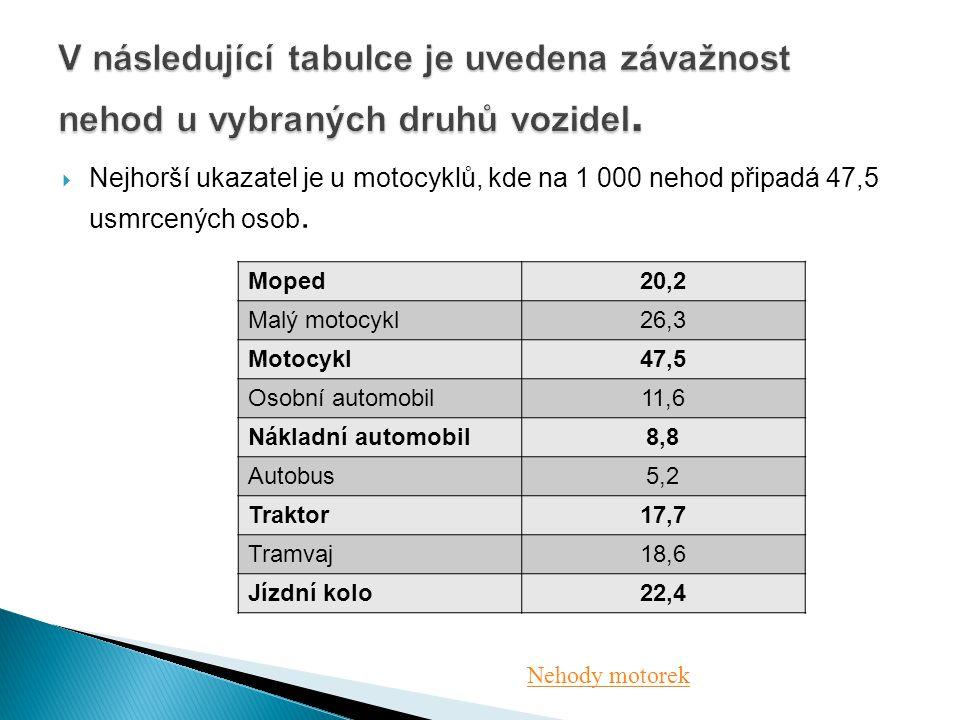 V následující tabulce je uvedena závažnost nehod u vybraných druhů vozidel.