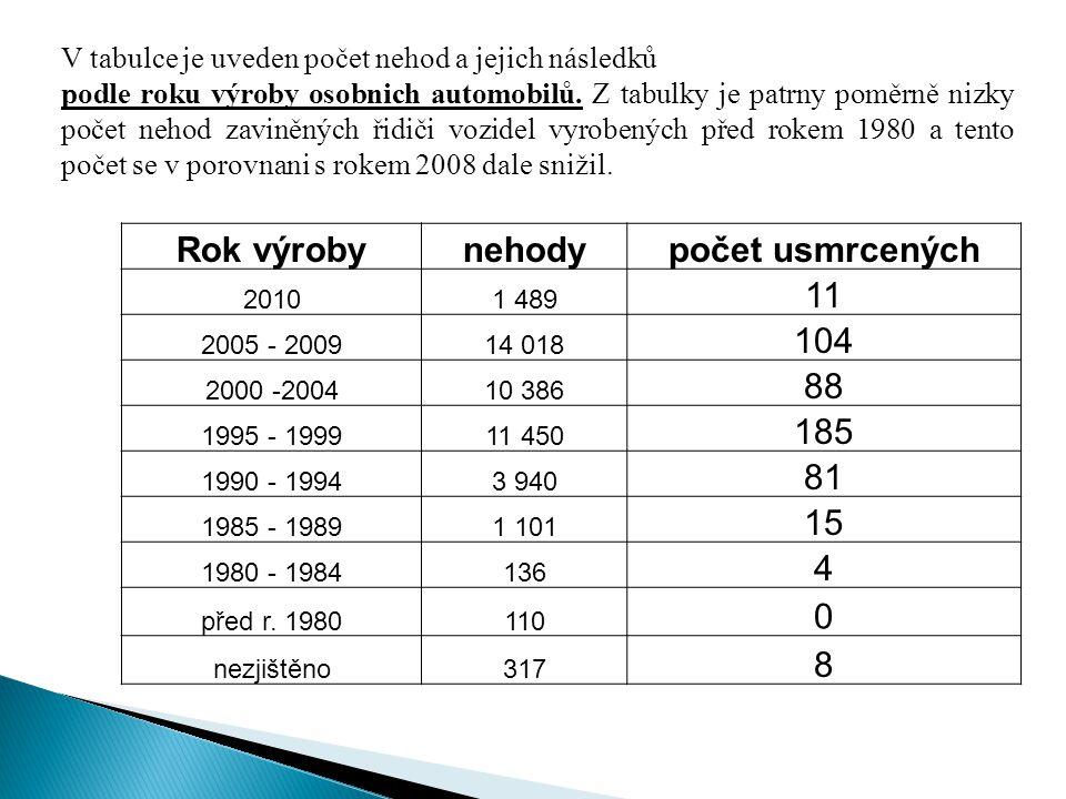 Rok výroby nehody počet usmrcených