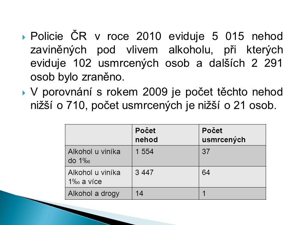 Policie ČR v roce 2010 eviduje 5 015 nehod zaviněných pod vlivem alkoholu, při kterých eviduje 102 usmrcených osob a dalších 2 291 osob bylo zraněno.