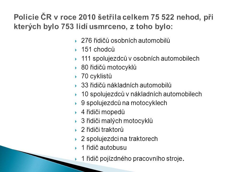 Policie ČR v roce 2010 šetřila celkem 75 522 nehod, při kterých bylo 753 lidí usmrceno, z toho bylo: