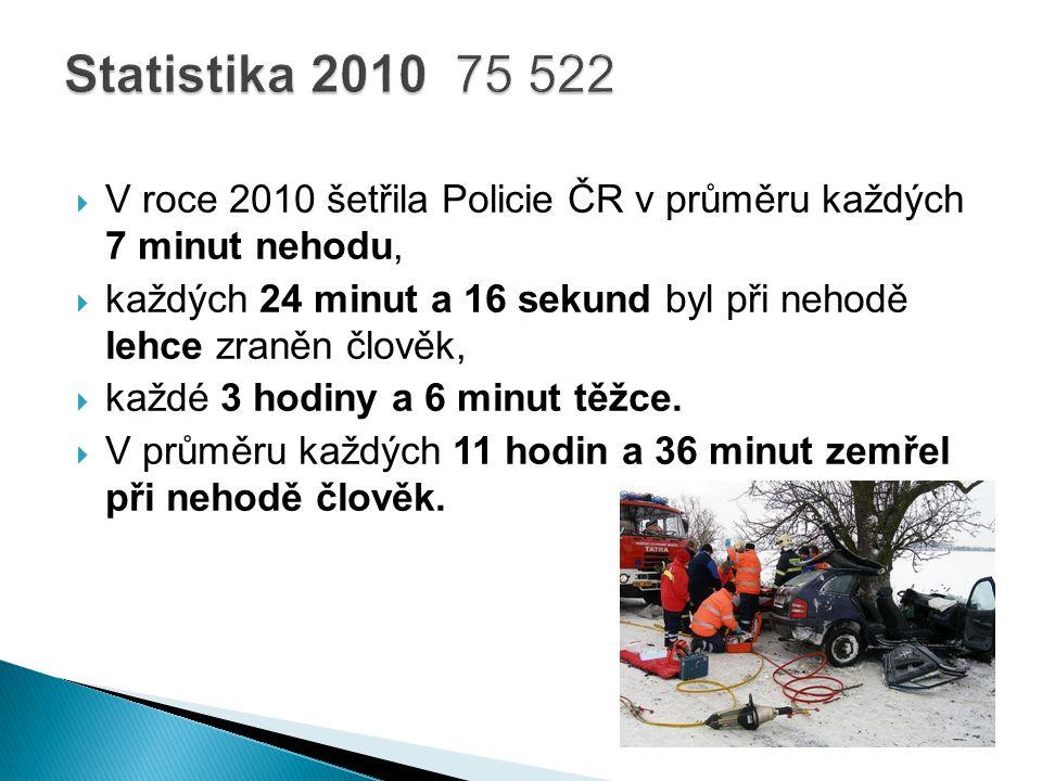 Statistika 2010 75 522 V roce 2010 šetřila Policie ČR v průměru každých 7 minut nehodu,