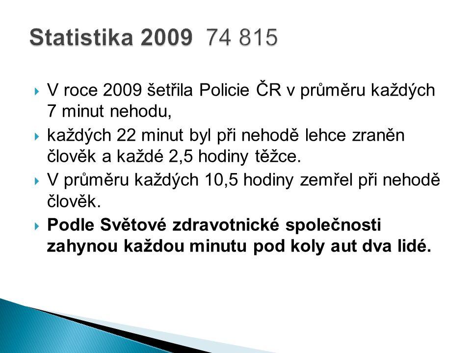 Statistika 2009 74 815 V roce 2009 šetřila Policie ČR v průměru každých 7 minut nehodu,