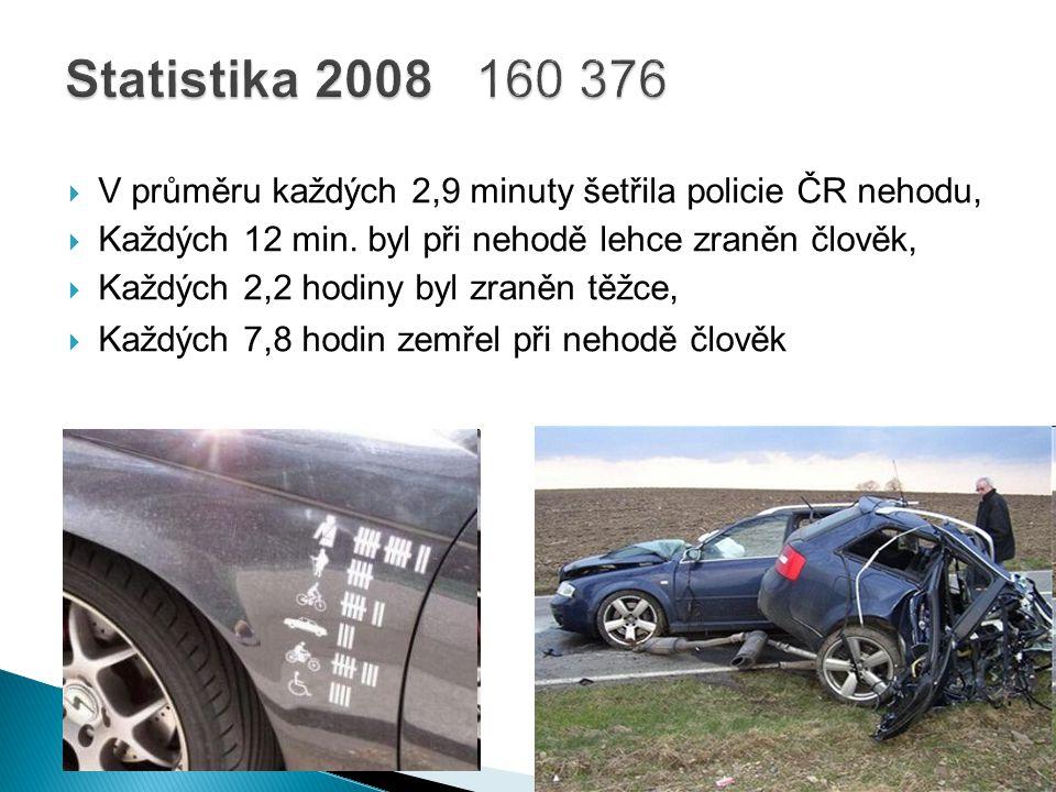 Statistika 2008 160 376 V průměru každých 2,9 minuty šetřila policie ČR nehodu, Každých 12 min. byl při nehodě lehce zraněn člověk,