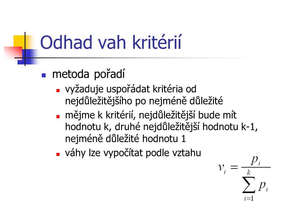 Odhad vah kritérií metoda pořadí