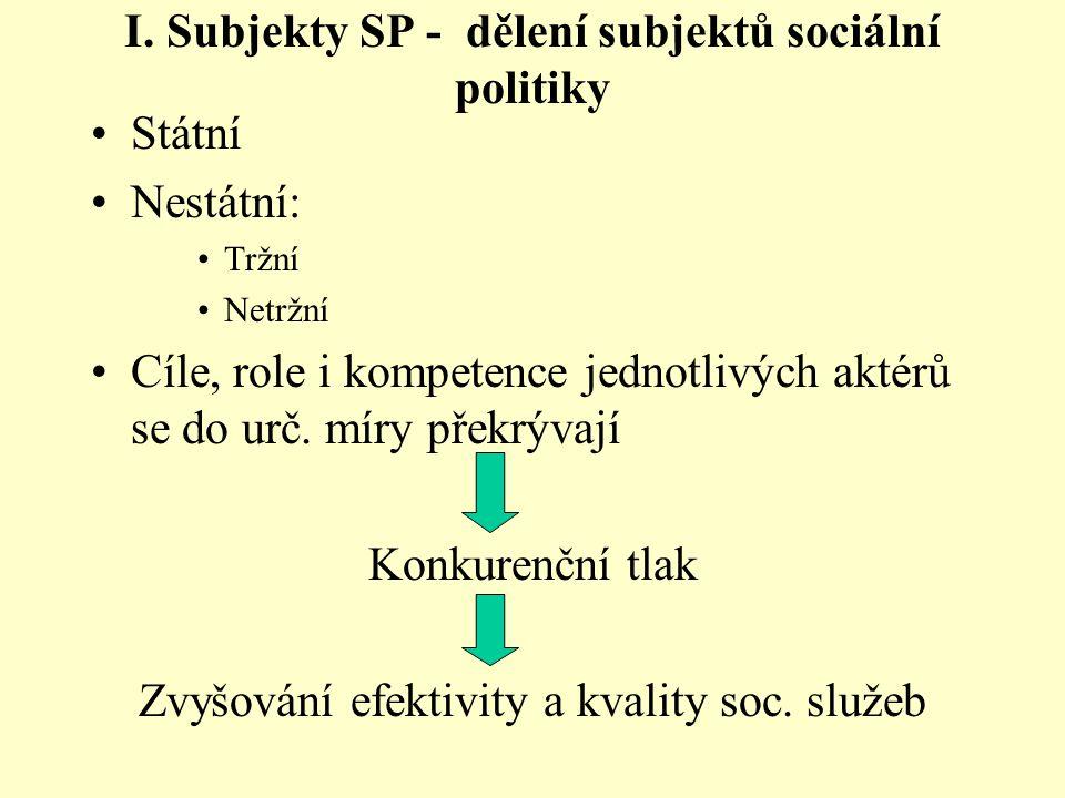 I. Subjekty SP - dělení subjektů sociální politiky