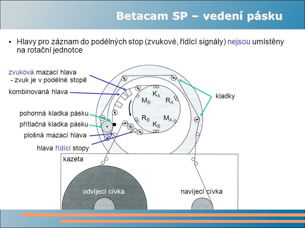 Betacam SP – vedení pásku