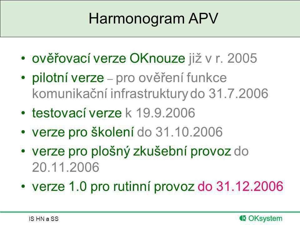 Harmonogram APV ověřovací verze OKnouze již v r. 2005
