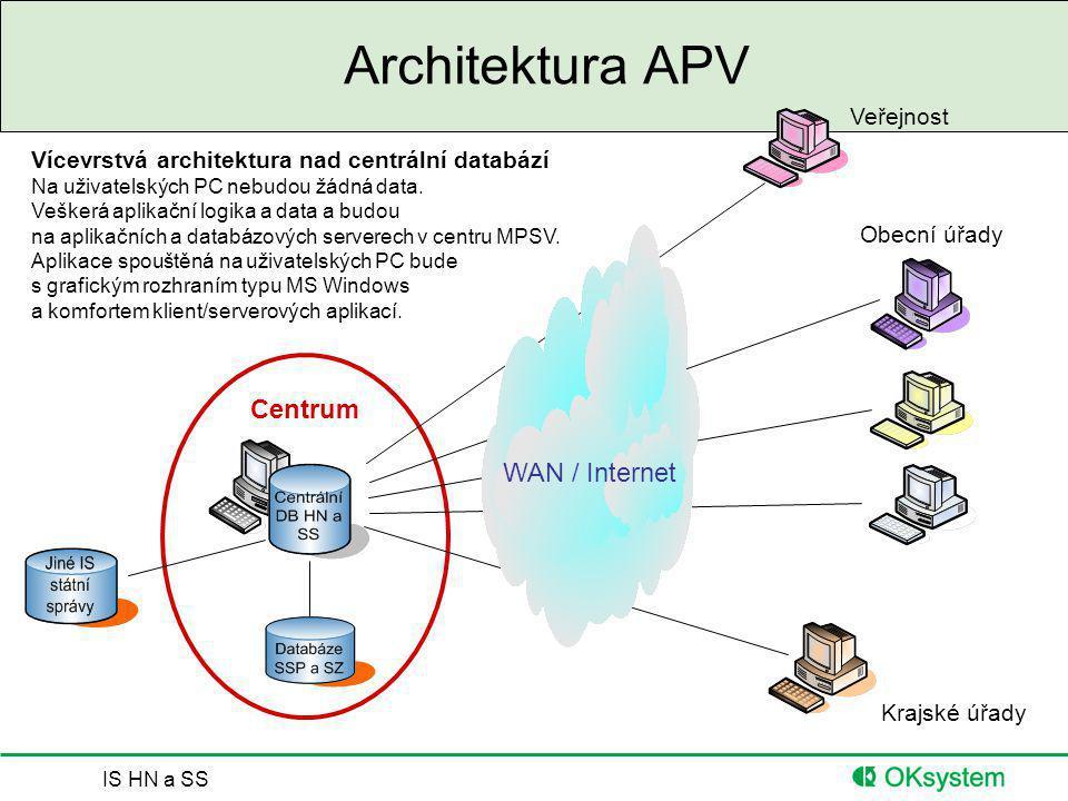 Architektura APV Centrum WAN / Internet Veřejnost