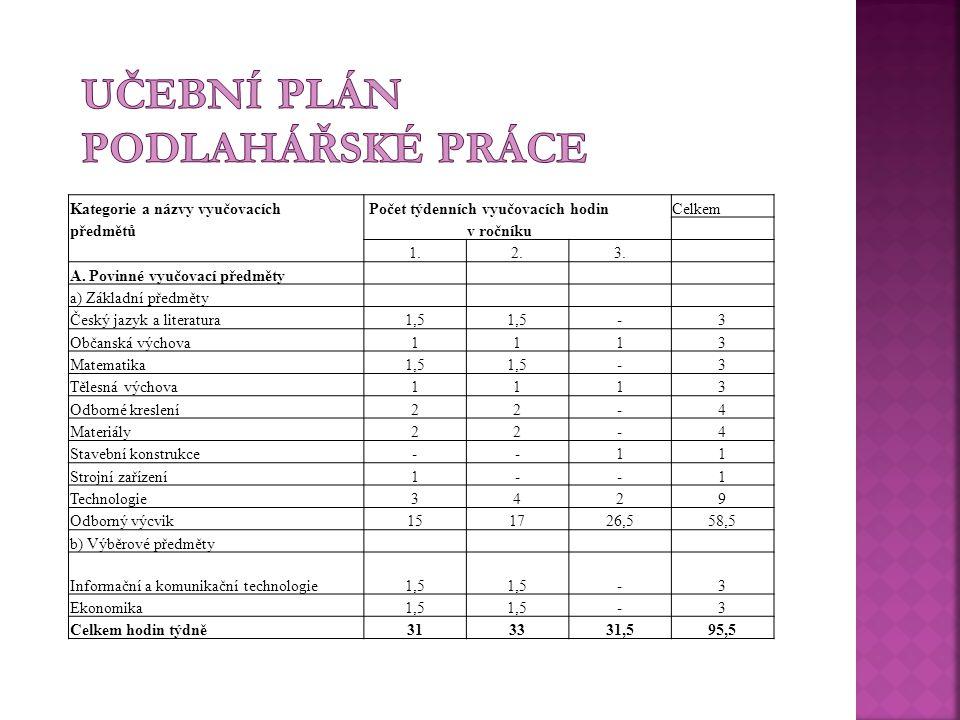 Učební plán Podlahářské práce