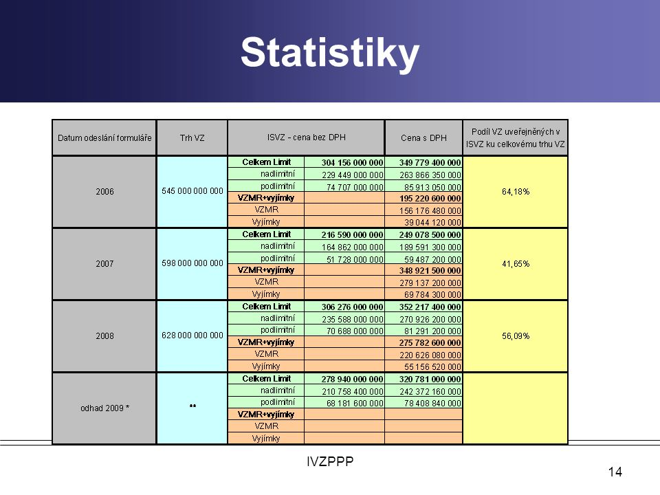 Statistiky IVZPPP
