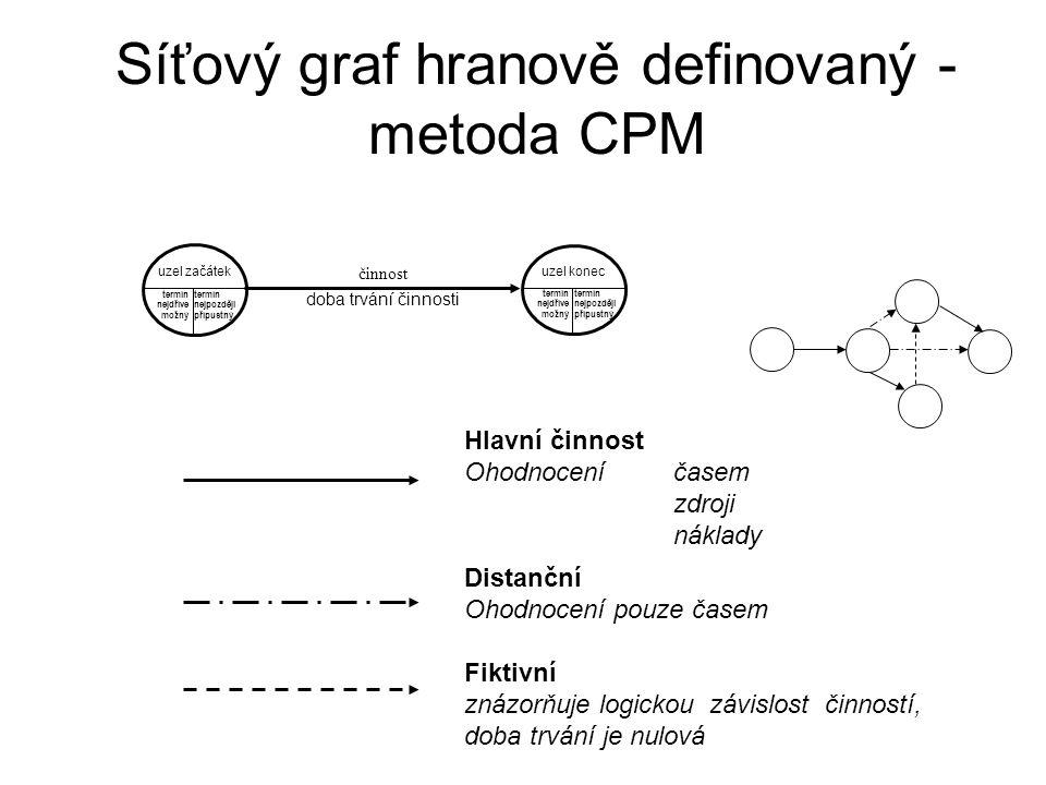 Síťový graf hranově definovaný - metoda CPM
