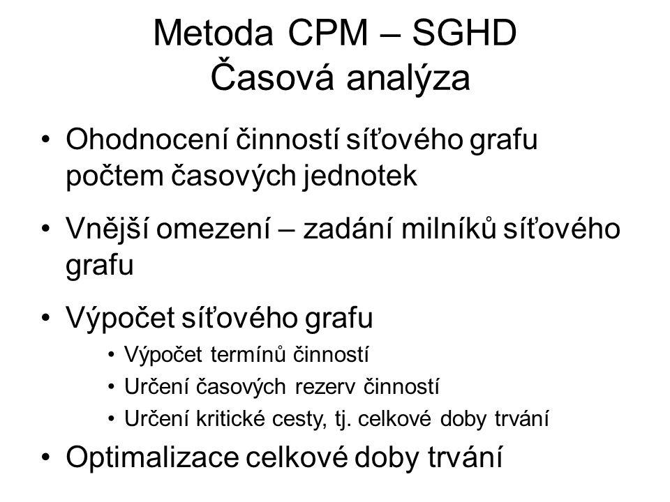 Metoda CPM – SGHD Časová analýza
