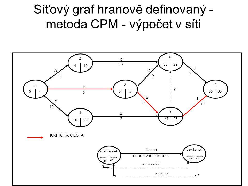Síťový graf hranově definovaný - metoda CPM - výpočet v síti