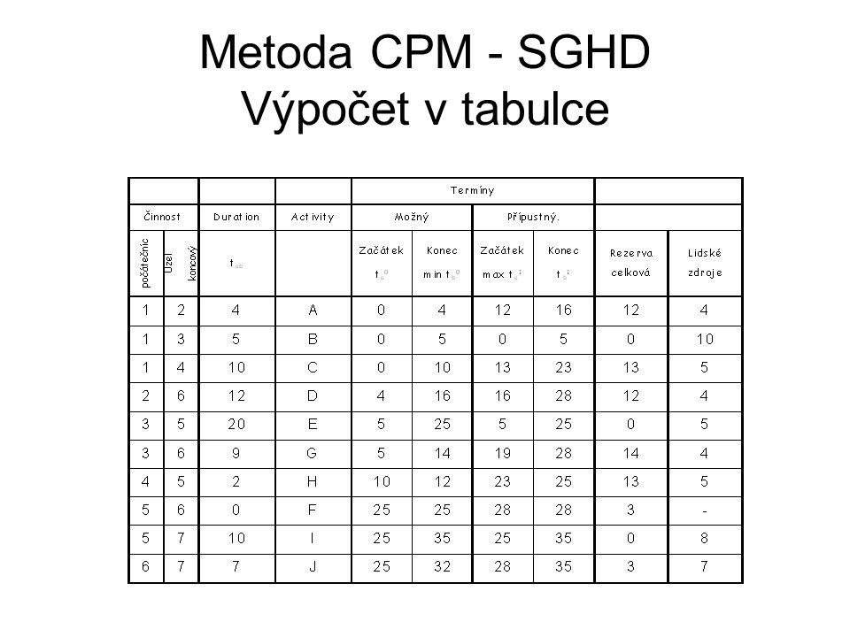 Metoda CPM - SGHD Výpočet v tabulce