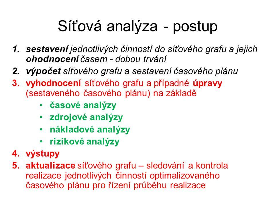 Síťová analýza - postup