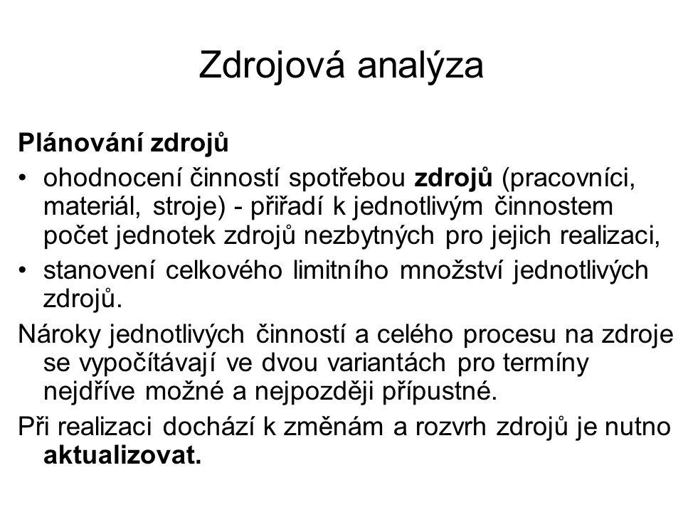 Zdrojová analýza Plánování zdrojů