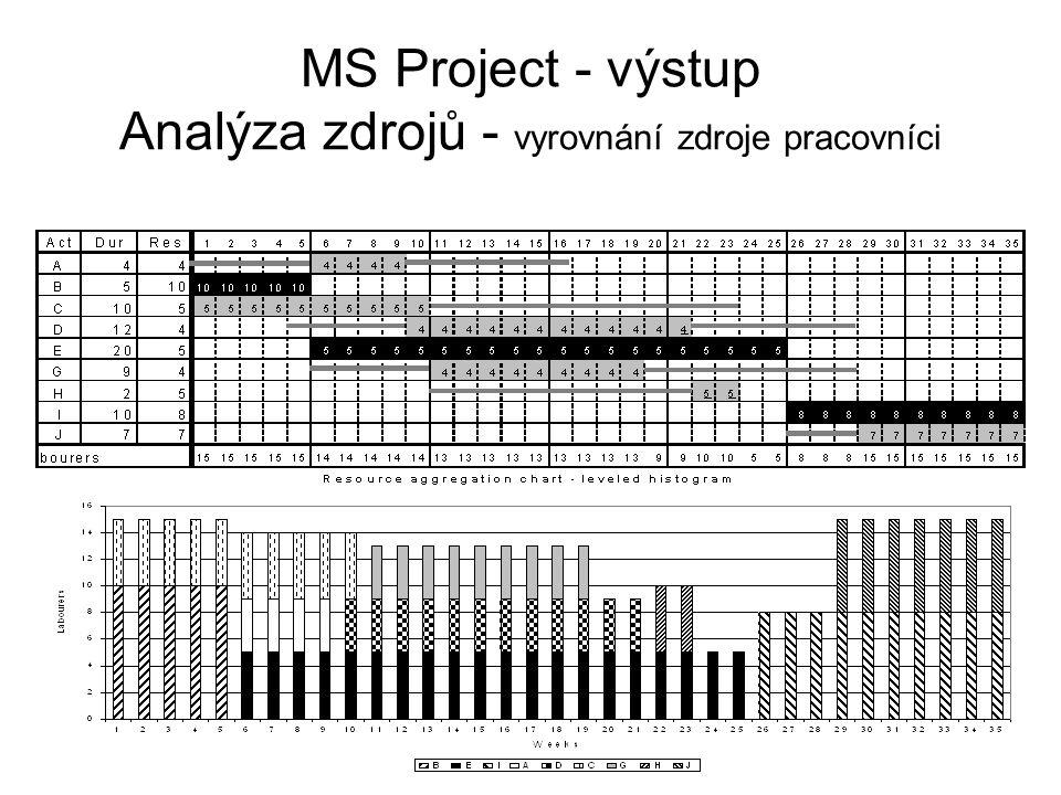MS Project - výstup Analýza zdrojů - vyrovnání zdroje pracovníci