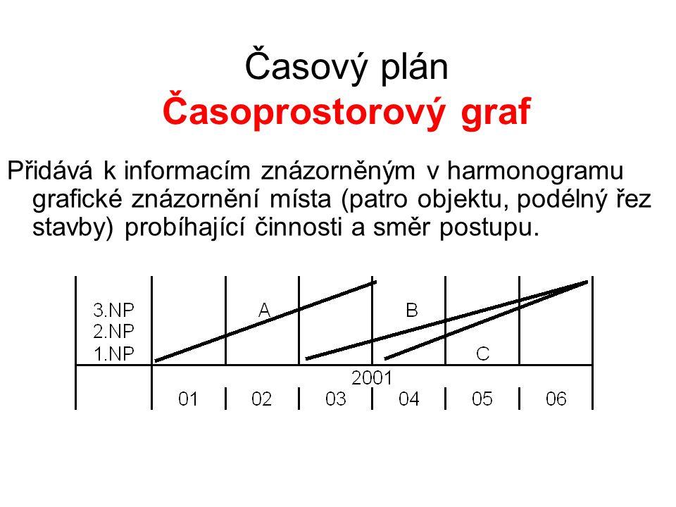 Časový plán Časoprostorový graf