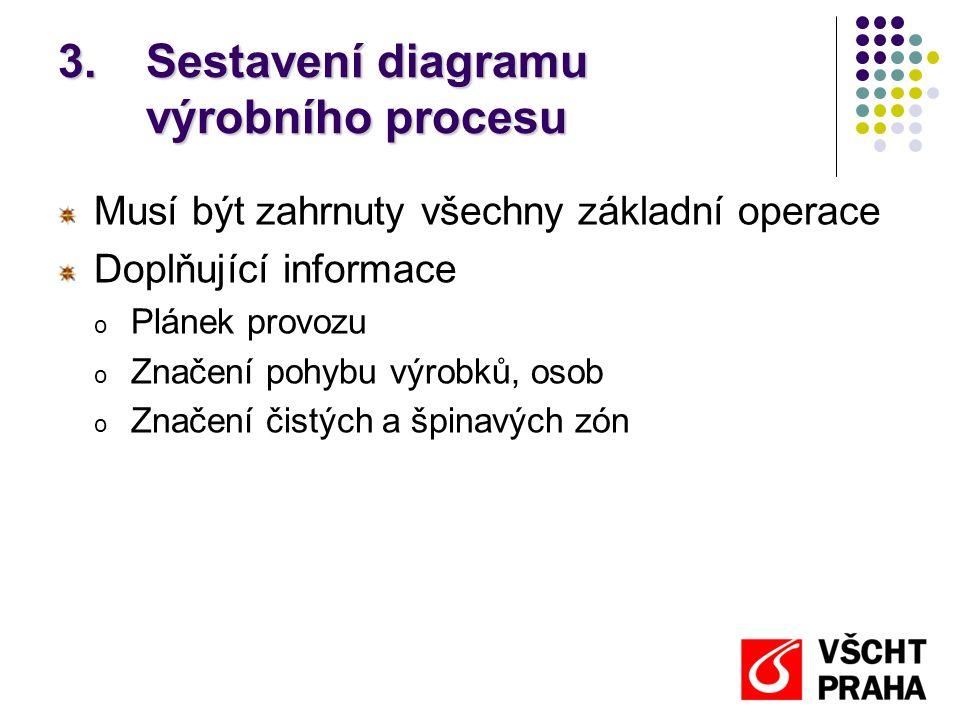 Sestavení diagramu výrobního procesu