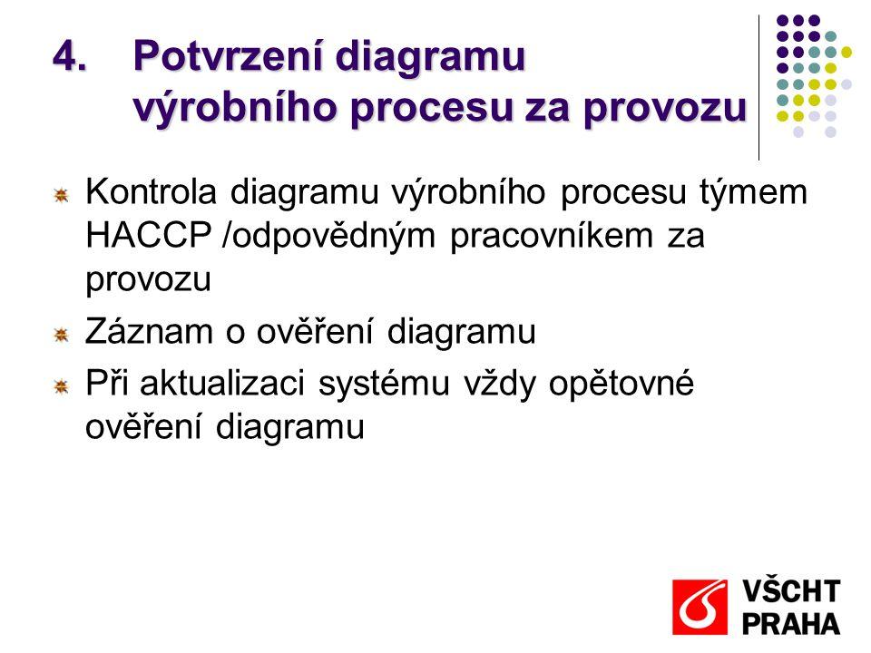 Potvrzení diagramu výrobního procesu za provozu