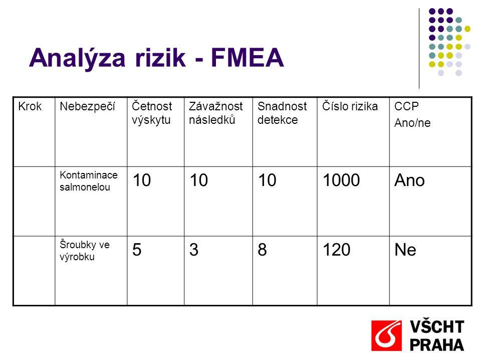 Analýza rizik - FMEA 10 1000 Ano 5 3 8 120 Ne Krok Nebezpečí