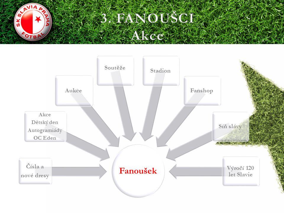 3. FANOUŠCI Akce Fanoušek Soutěže Stadion Aukce Fanshop Síň slávy