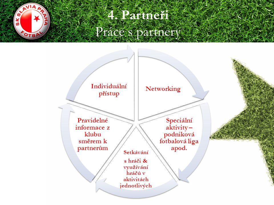 4. Partneři Práce s partnery