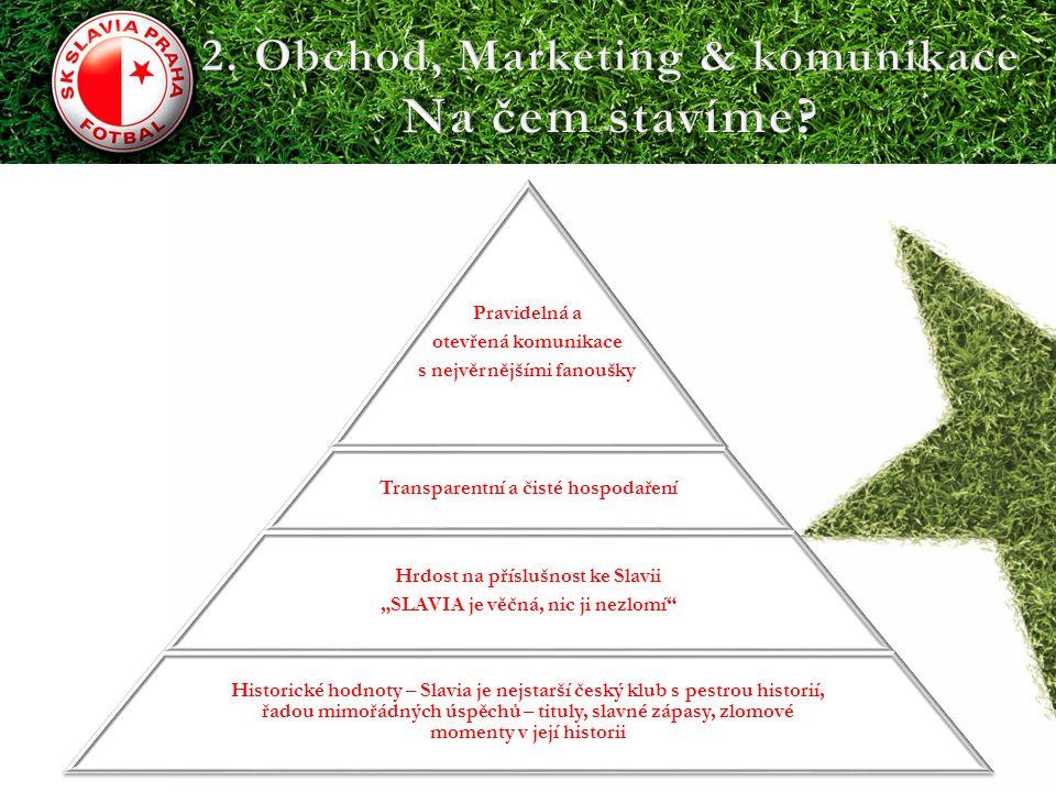 2. Obchod, Marketing & komunikace