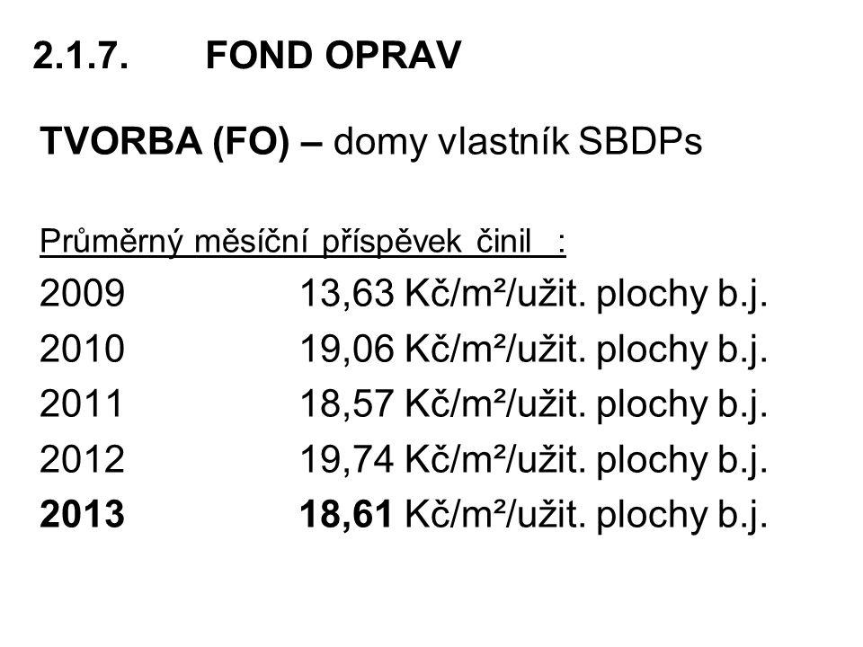 TVORBA (FO) – domy vlastník SBDPs