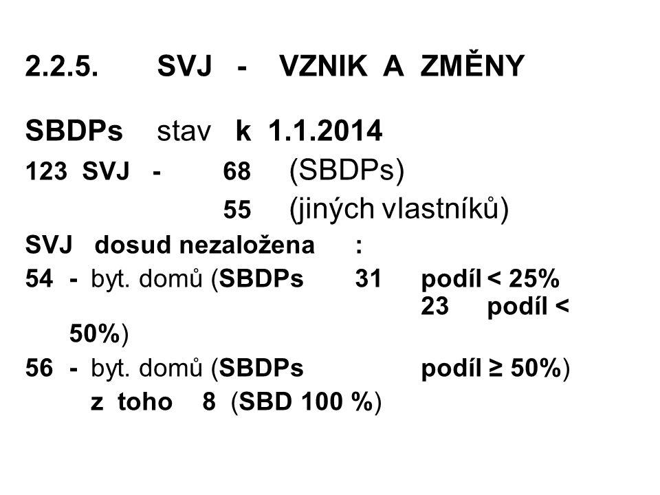 2.2.5. SVJ - VZNIK A ZMĚNY SBDPs stav k 1.1.2014 55 (jiných vlastníků)