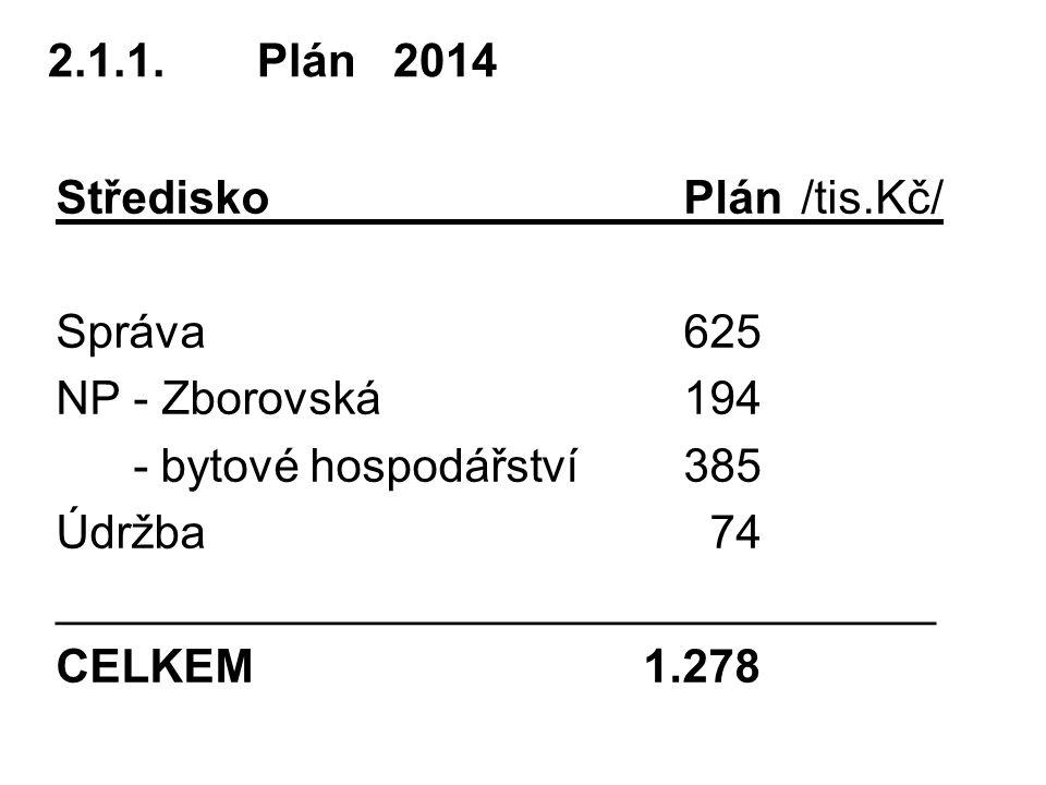 2.1.1. Plán 2014 Středisko Plán /tis.Kč/ Správa 625. NP - Zborovská 194. - bytové hospodářství 385.